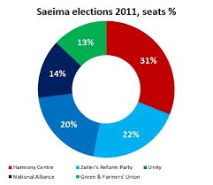 Unity Pie Chart Latvian Parliamentary Elections Pie Chart Allan Sikk