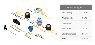 Aws Lambda Pricing How Much It Costs To Run A Serverless
