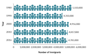European Immigrants In The United States Migrationpolicy Org