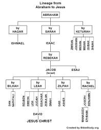 Adam And Eve Family Tree Chart Bedowntowndaytona Com