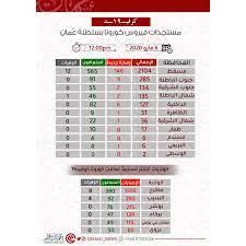 شاهد أرقام فيروس #كورونا في... - عمان نيوز   OMAN NEWS
