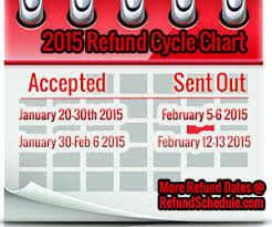 Refund Cycle Chart For Tax Year 2014 2015 Irs Refund Cycle Chart And Payment Information Irs