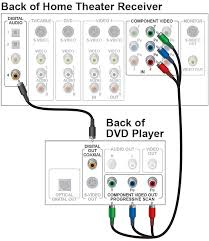 home theater wiring diagram software images wiring for dallas home wiring dvd home image about diagram and
