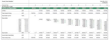 Fixed Asset Depreciation Schedule Poultry Farm Fixed Asset And Depreciation Schedule Efinancialmodels