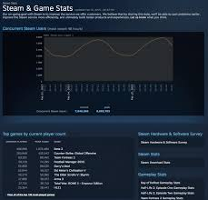 dota 2 reaches 1 million concurrent players on steam