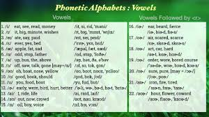 English Phonetic Alphabets Vowels With Pronunciation