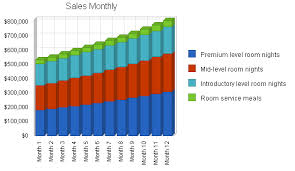 Sales Forecast Chart Template Hotel And Motel Sample Marketing Plan Critical Numbers