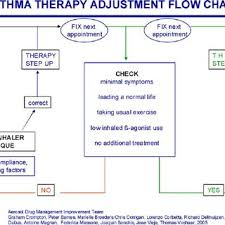 Asthma Drug Therapy Chart Asthma Therapy Adjustment Flow Chart Download Scientific