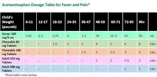 Acetomenaphin Tylenol Dosage Chart For Children Tylenol