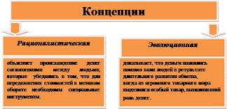 Реферат История развития денег на территории Республики Беларусь По поводу происхождения денег существует две основных концепции