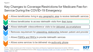 Atlas america (for travel that includes the usa) and atlas international. Opportunities And Barriers For Telemedicine In The U S During The Covid 19 Emergency And Beyond Kff