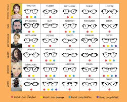 Glasses And Face Shape Chart How To Choose Your Reading Glasses Sunglasses Computer