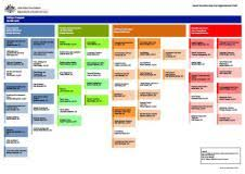 Organisational Structure Department Of Social Services