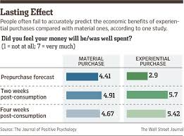 best money buys happiness ideas pay day humor can money buy happiness here s what science has to say wsj can you