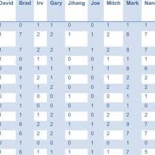 Mdot Organization Chart Download Scientific Diagram