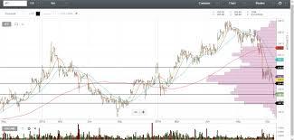 Stock Signals Philippines Jollibee Foods Corporation Jfc