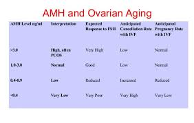 Amh Levels By Age Chart Ng Ml Low Amh Ivf Your Essential Guide Pt3 Advanced