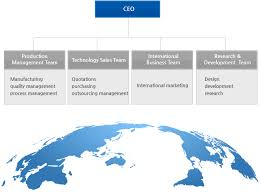 Organization Chart Ceo Production Management Team