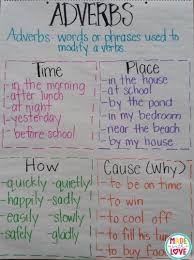 Adverb Anchor Chart 2nd Grade Made With Love December 2015