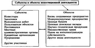 Реферат Инвестиционный процесс и его участники  Рисунок 1 Субъекты и объекты инвестиционной деятельности
