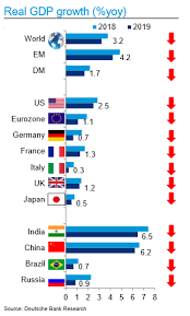 Global Interest Rates Chart Europe Up Next As Central Banks Return To Lower Rate World