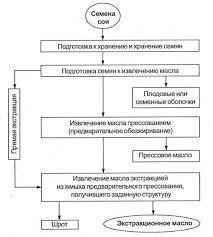 Курсовая работа Особенности разведения сои в условиях Приморского  Приложение 2