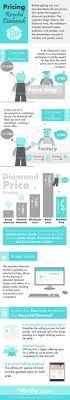 best environmental degradation ideas yanko  exploring diamond pricing pt 2 recycled diamonds infographic engagement ring guideenvironmental degradationhealthy