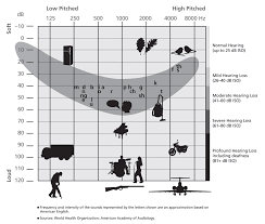 Hearing Banana Chart What Is A Hearing Test Hearing Link