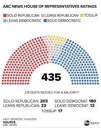 us senate makeup by party 2017 mugeek vidalondon cur house of representatives
