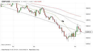 Usd Euro Live Chart Live Forex Rates Eurusd Live Chart Forexlive Live