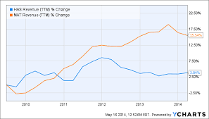 Hasbro Vs Mattel Which Stock Is The Best Long Term Buy