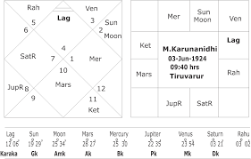 Create Astrology Birth Chart In Tamil Tamil Nadu Elections 2016 The Verdict Of Planets