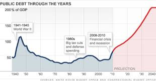 National Debt Growth Chart National Debt The 5 Minute Primer Sep 5 2011