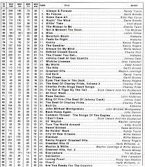 Billboard Charts 1973 Top 100 Vancouver Radio Museum