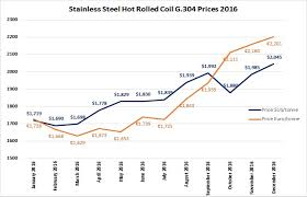 Wall Ties And Standard Products Set For Price Increase Acs
