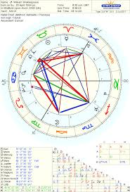 Venus Williams Birth Chart Astro Databank Chart Of William Shakespeare Born On 23 April