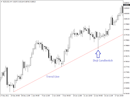 Trading With Spinning Tops And Doji Candlestick Pattern