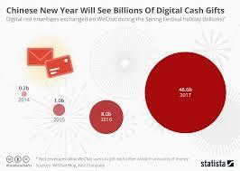 Chinese New Year Chart Chart Chinese New Year Will See Billions Of Digital Cash