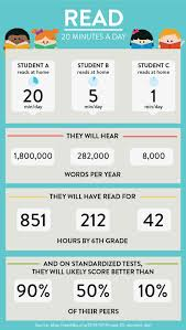 Child Vocabulary Development Chart How Reading 20 Minutes A Day Impacts Your Child
