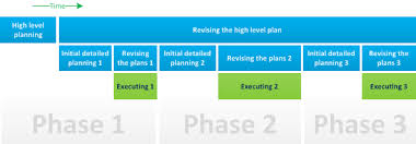 high level project schedule planning lifecycle in the pmbok guide