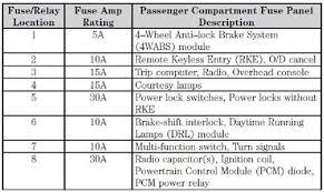 2005 ford e 450 super duty fuse panel diagram auto electrical 2005 ford f550 fuse box diagram 2005 ford e 450 super duty fuse panel diagram auto electrical wiring diagram \u2022