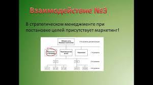 Презентация к защите реферата на тему Стратегический менеджмент и  Презентация к защите реферата на тему Стратегический менеджмент и стратегический маркетинг