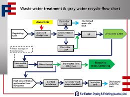 Ro Water Process Flow Chart Pure Water From Ro System Reuse To Manufacturing Ppt Download