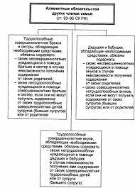 алиментные обязательства ответственность по семейному праву  алиментные обязательства членов семьи семейное право