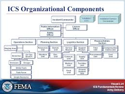 Incident Command System Flow Chart Is 700 A National Incident Management System An