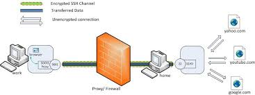 ssh tunneling explained source open what does port forwarding do for gaming at Port Forwarding Diagram