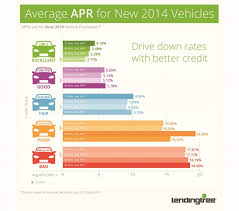 car interest rates credit score your credit score your auto loan 4 things you