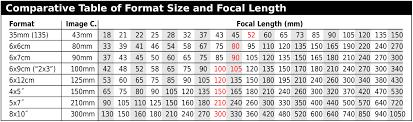 Crop Factor Chart Precise Large Format Lens Coverage Chart Fujifilm Gfx Crop