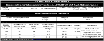 Math Accuplacer Score Chart Dual Enrollment Accuplacer Testing
