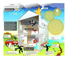 compare home and contents insurance compare top with standard home and contents insurance cover compare home